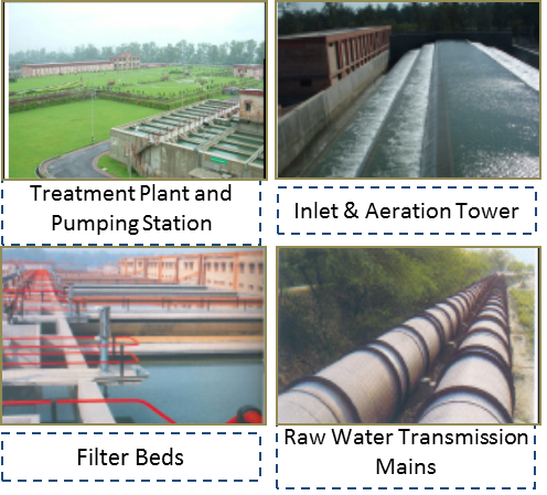 Water supply Various components of Sonia Vihar Project